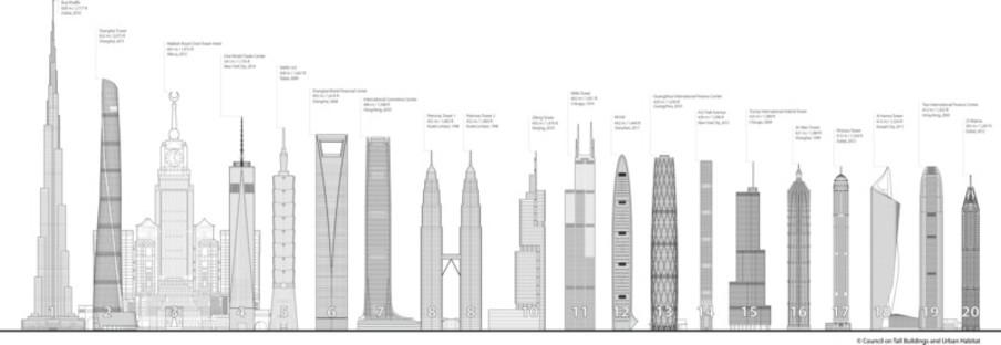 La Shanghai Tower edificio más alto de China