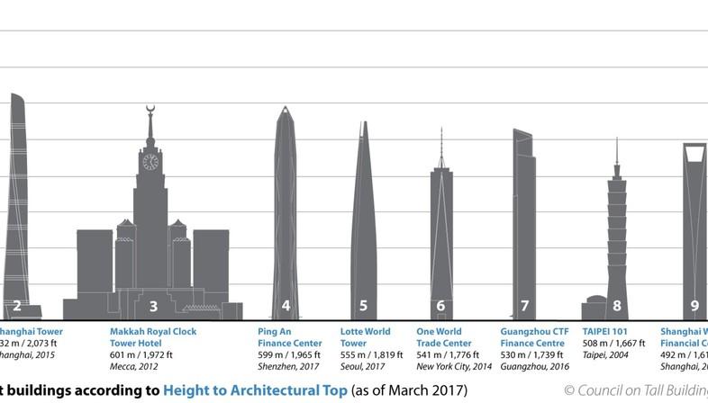 la repercusin ms importante se produce en la de los top ten porque salen de los primeros diez edificios ms altos del mundo